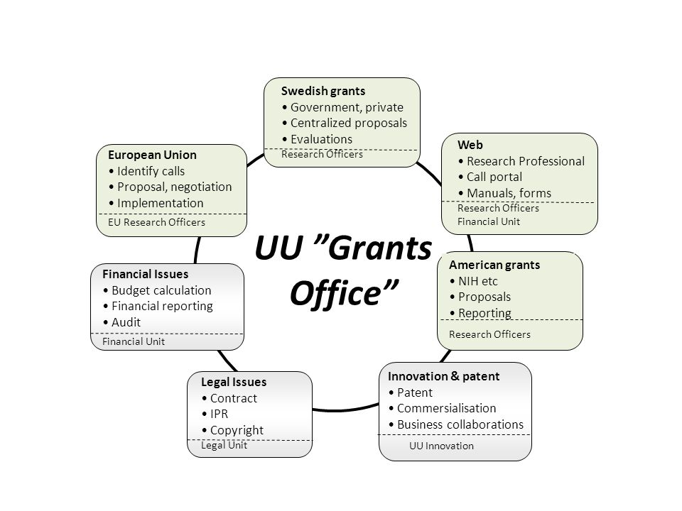 UU Grants Office Swedish grants Government, private