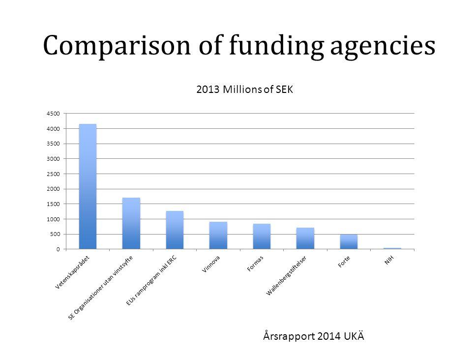 Comparison of funding agencies