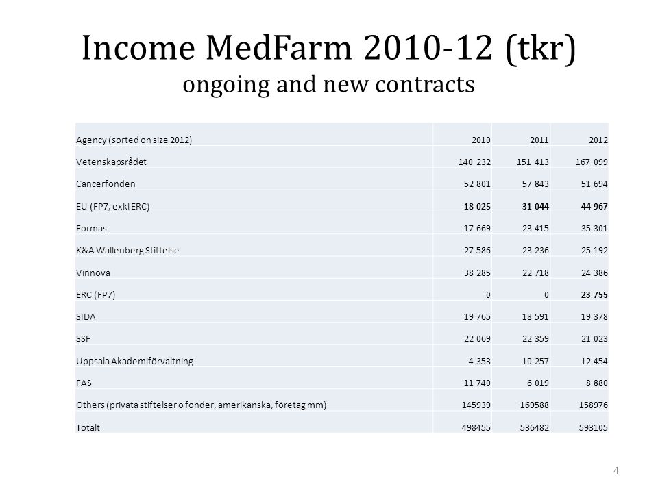 Income MedFarm 2010-12 (tkr) ongoing and new contracts