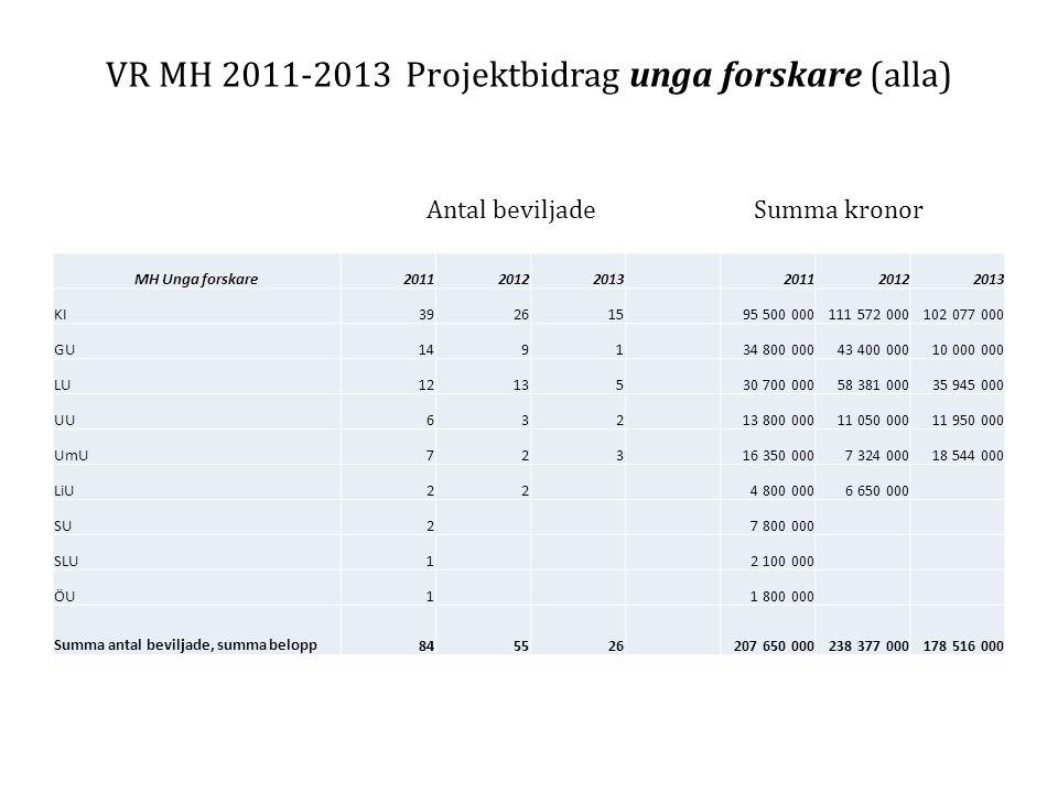 VR MH 2011-2013 Projektbidrag unga forskare (alla) Antal beviljade Summa kronor