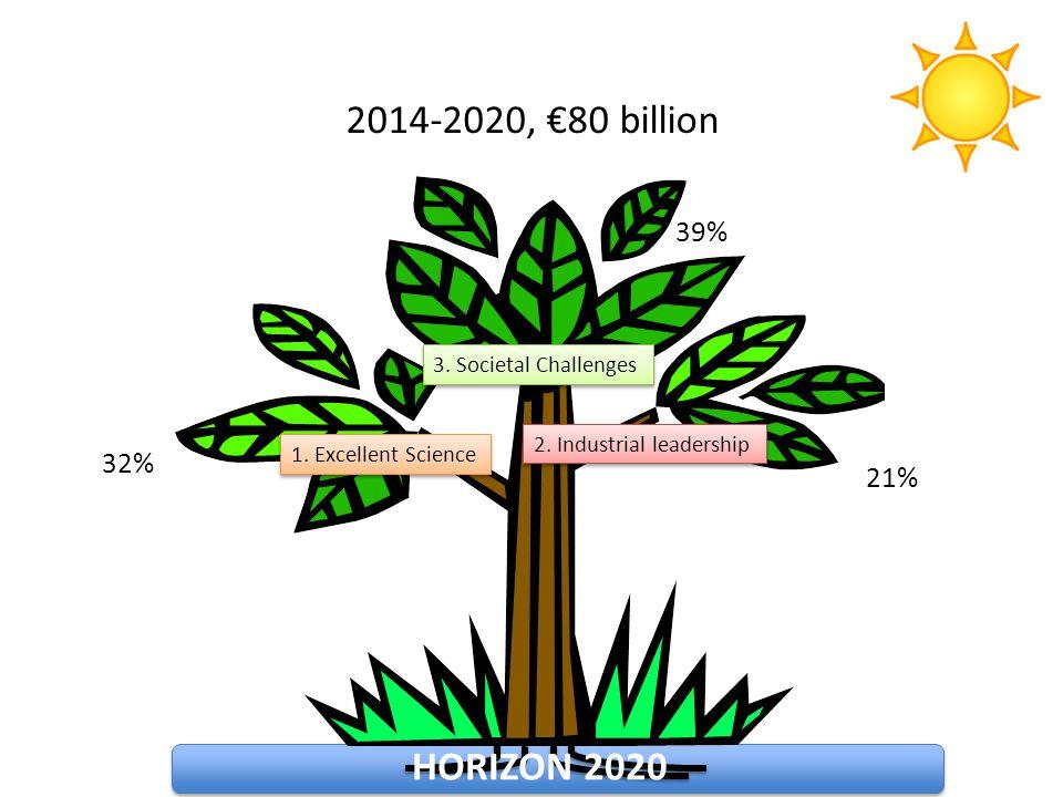 2014-2020, €80 billion HORIZON 2020 39% 32% 21% 3. Societal Challenges
