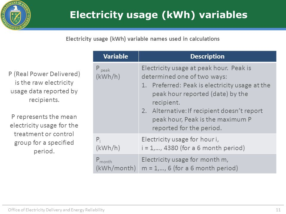 Peak Demand Reduction Change in peak demand can be calculated with hourly electricity usage data.