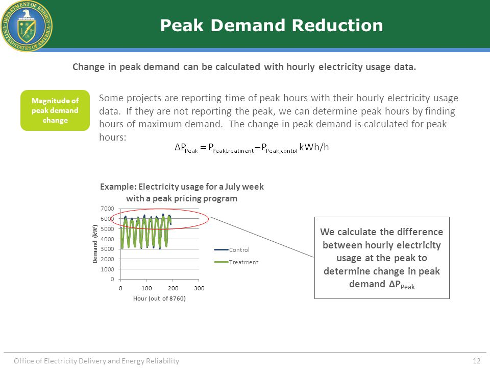 Peak Shift Peak demand shift can be detected and calculated from hourly electricity usage data. Peak shift is determined by: