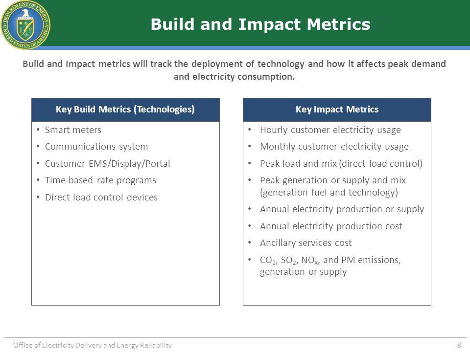 Logic for Analyzing Peak Demand Change Impact