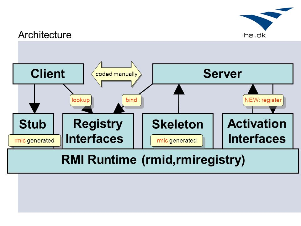 Client Server Stub Registry Skeleton Activation Interfaces Interfaces