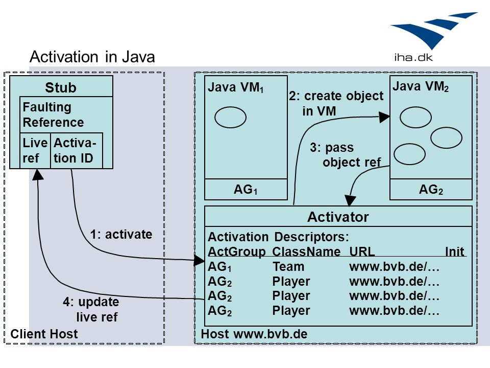 Activation in Java Stub Activator Java VM Java VM 2: create object