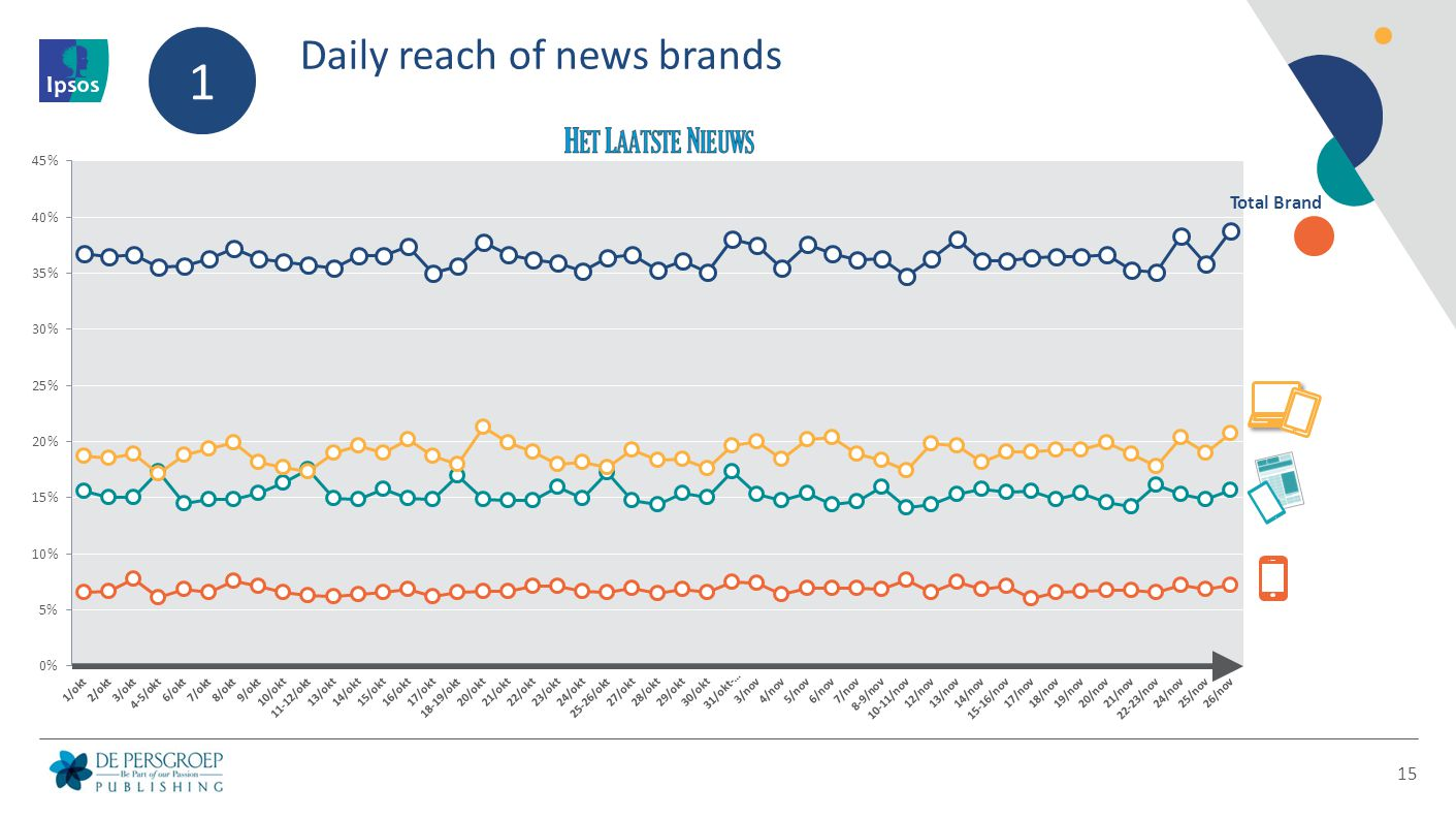 Daily reach of news brands