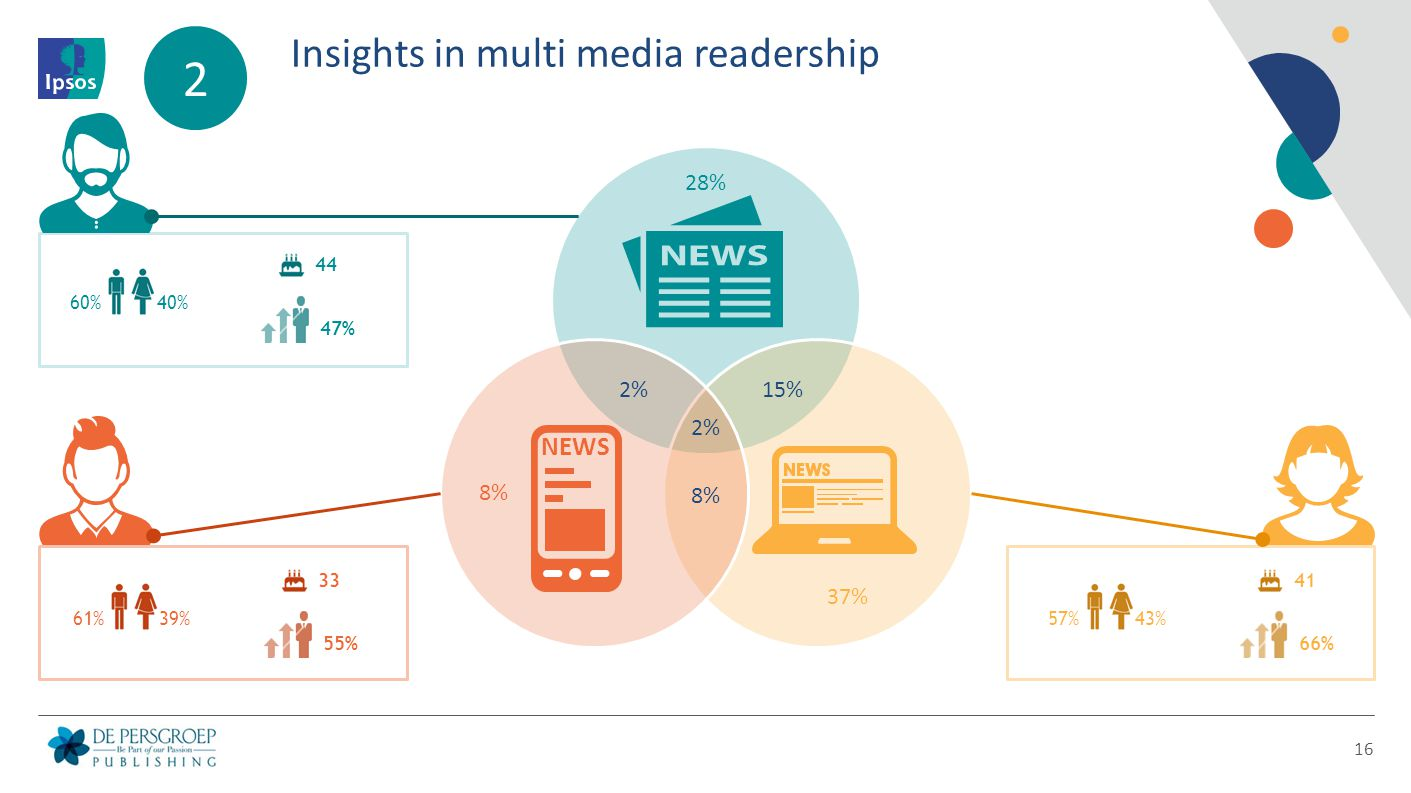 Insights in multi media readership