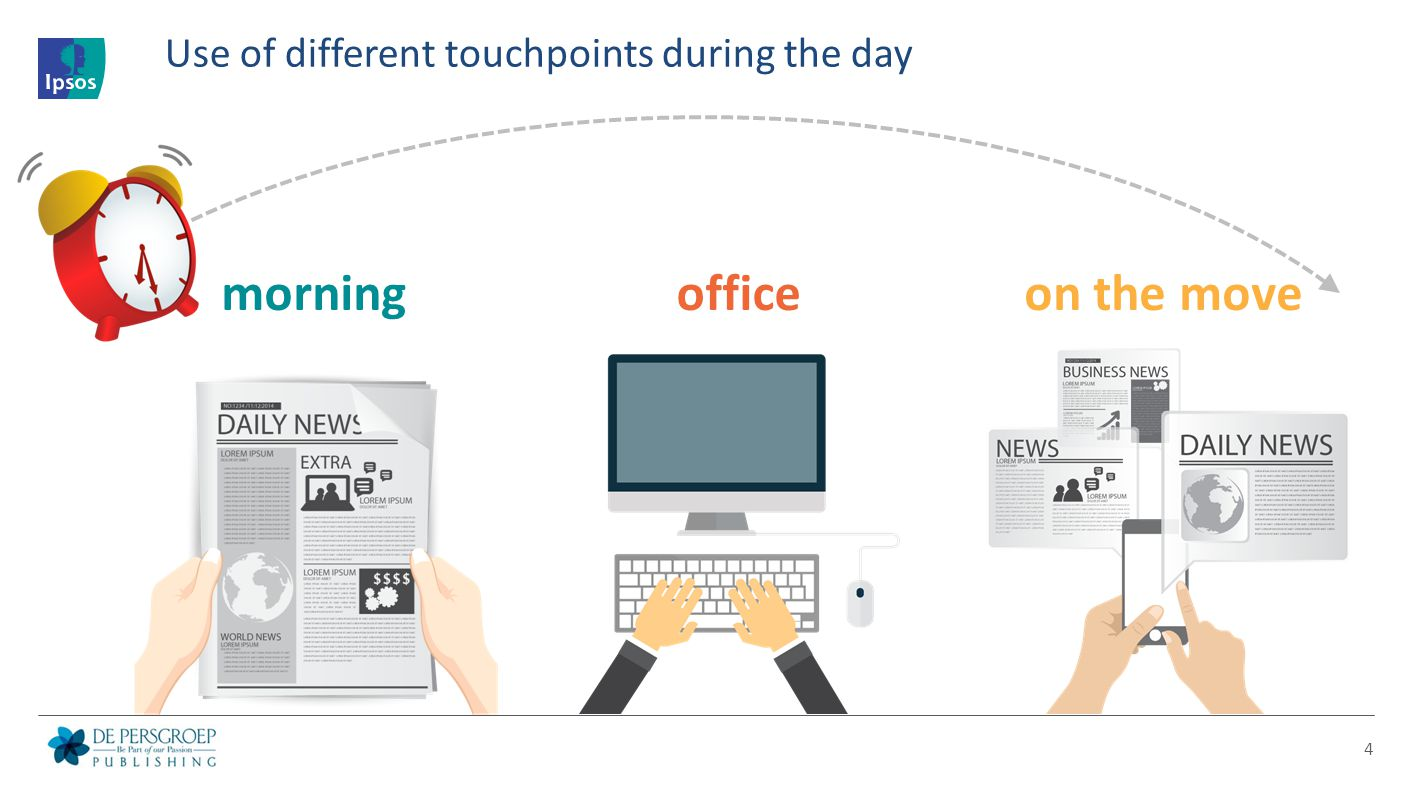 Use of different touchpoints during the day