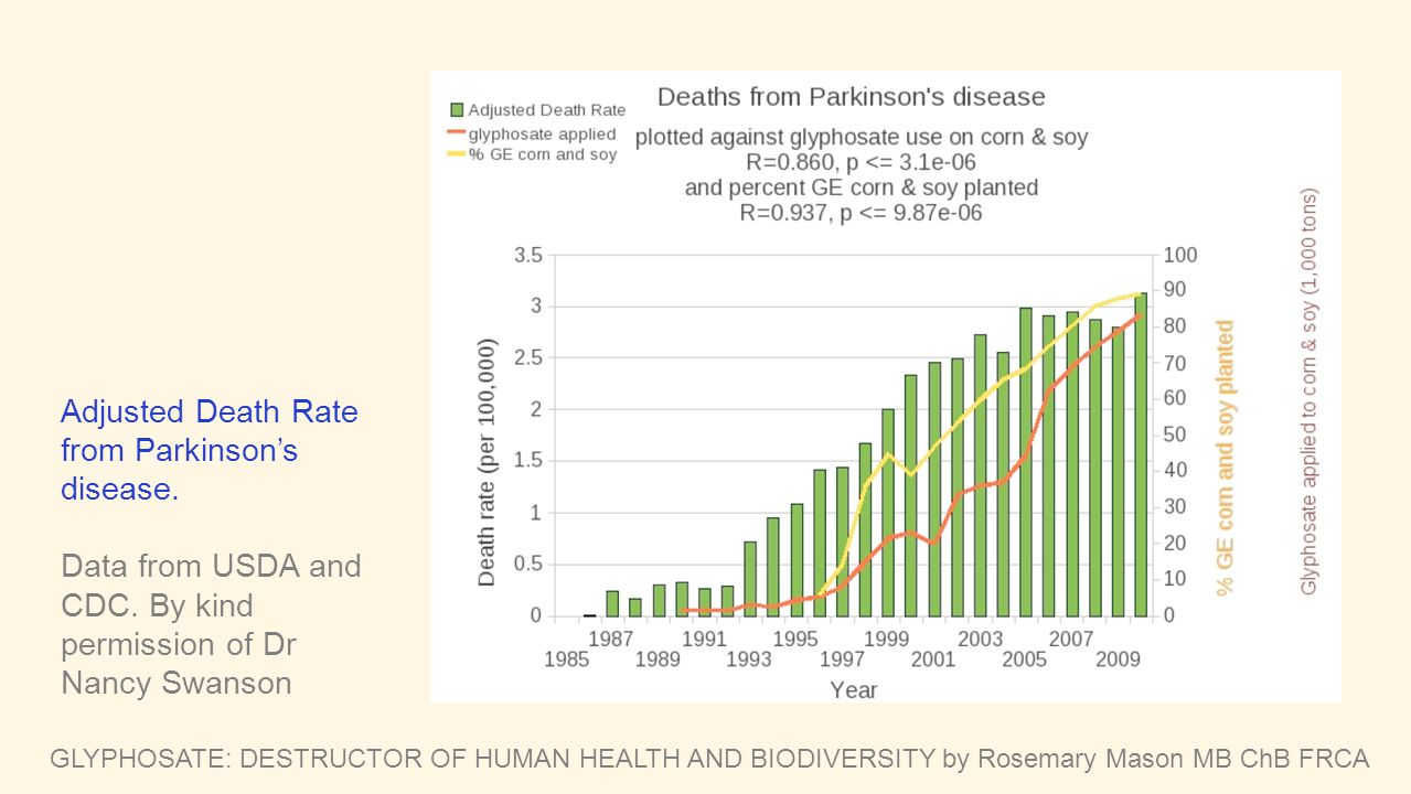 Adjusted Death Rate from Parkinson's disease.