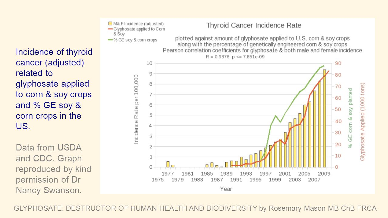 Incidence of thyroid cancer (adjusted) related to glyphosate applied to corn & soy crops and % GE soy & corn crops in the US.