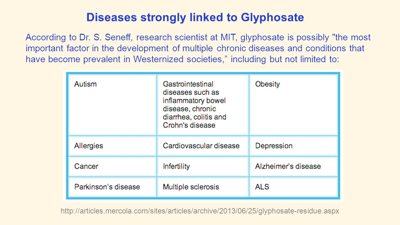 Diseases strongly linked to Glyphosate