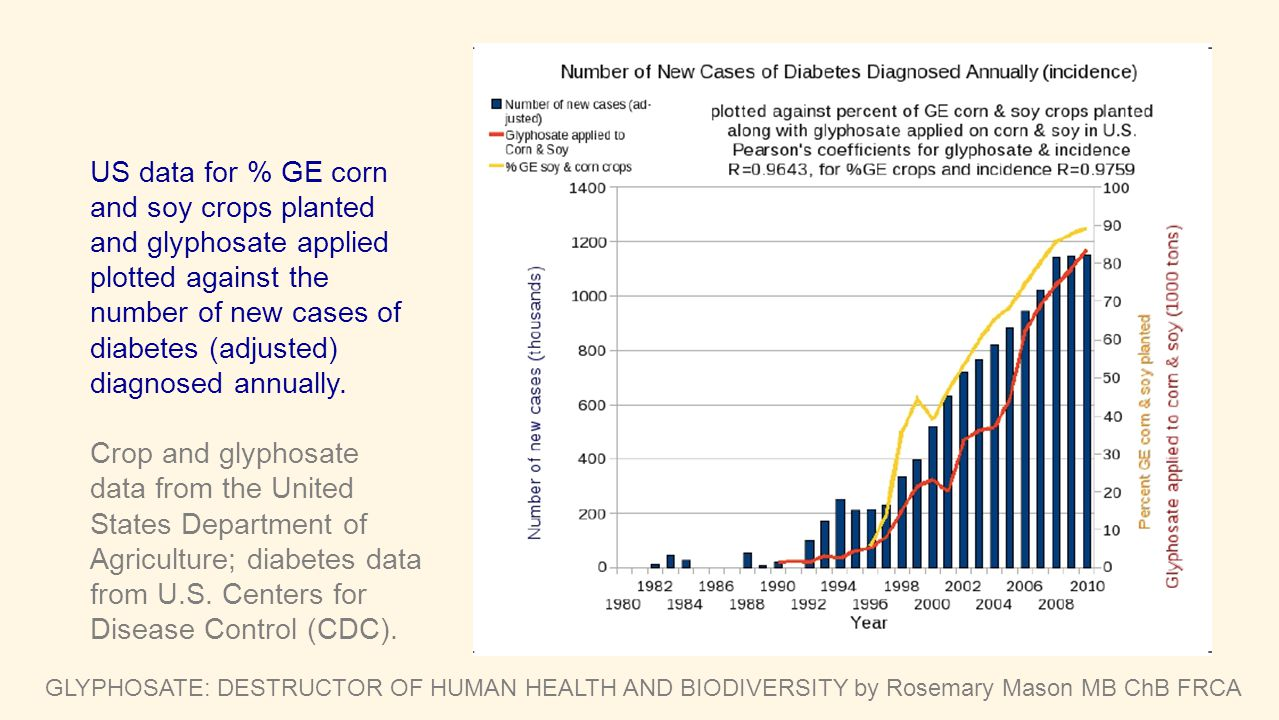 US data for % GE corn and soy crops planted and glyphosate applied plotted against the number of new cases of diabetes (adjusted) diagnosed annually.