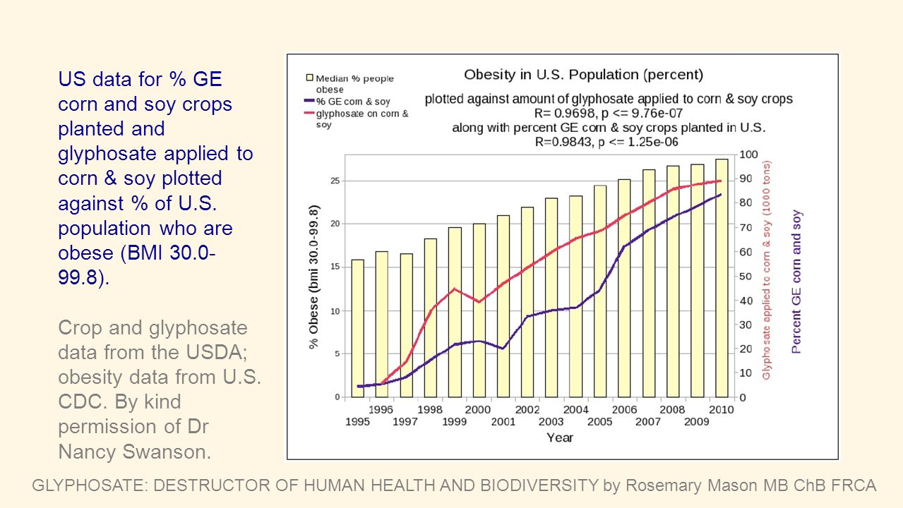 US data for % GE corn and soy crops planted and glyphosate applied to corn & soy plotted against % of U.S. population who are obese (BMI 30.0-99.8).