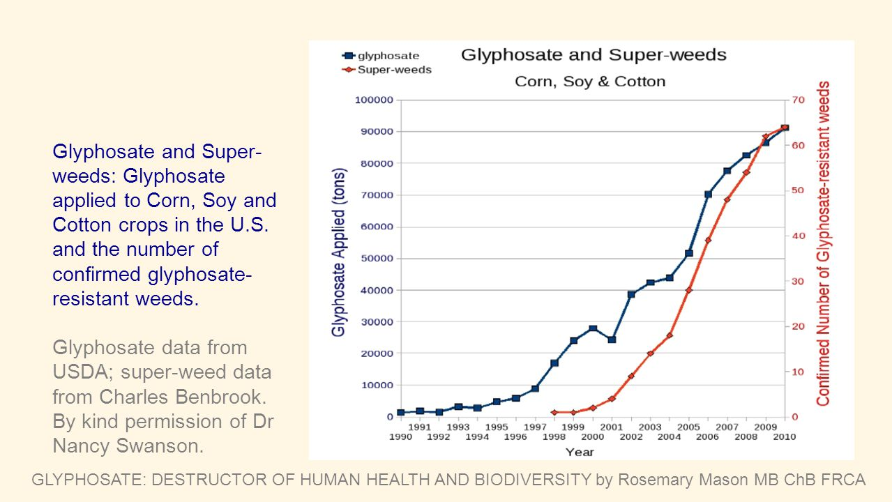 Glyphosate and Super-weeds: Glyphosate applied to Corn, Soy and Cotton crops in the U.S. and the number of confirmed glyphosate-resistant weeds.