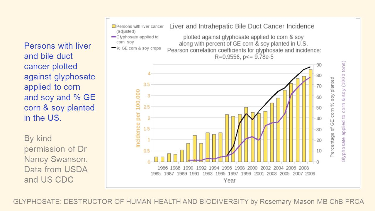 By kind permission of Dr Nancy Swanson. Data from USDA and US CDC