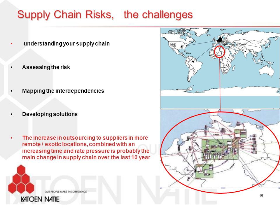 Supply Chain Risks, the challenges