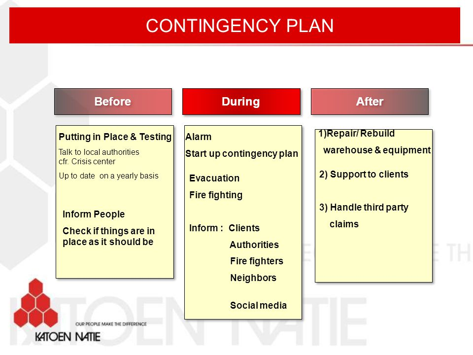 CONTINGENCY PLAN Before During After 1)Repair/ Rebuild