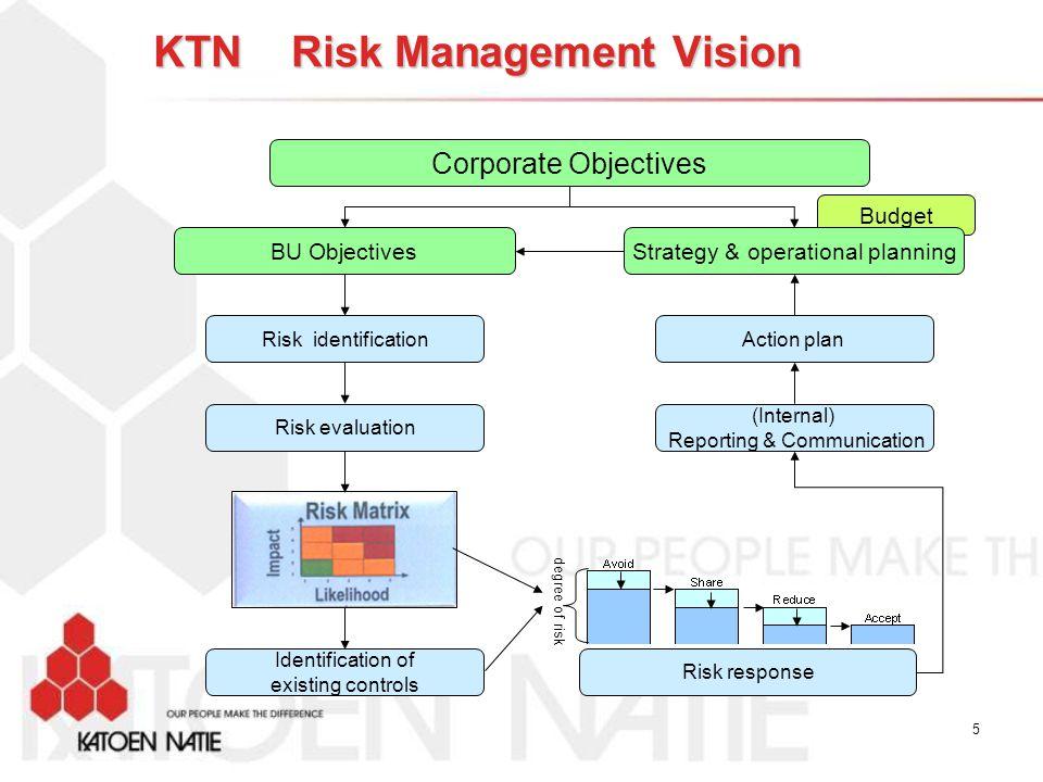 KTN Risk Management Vision