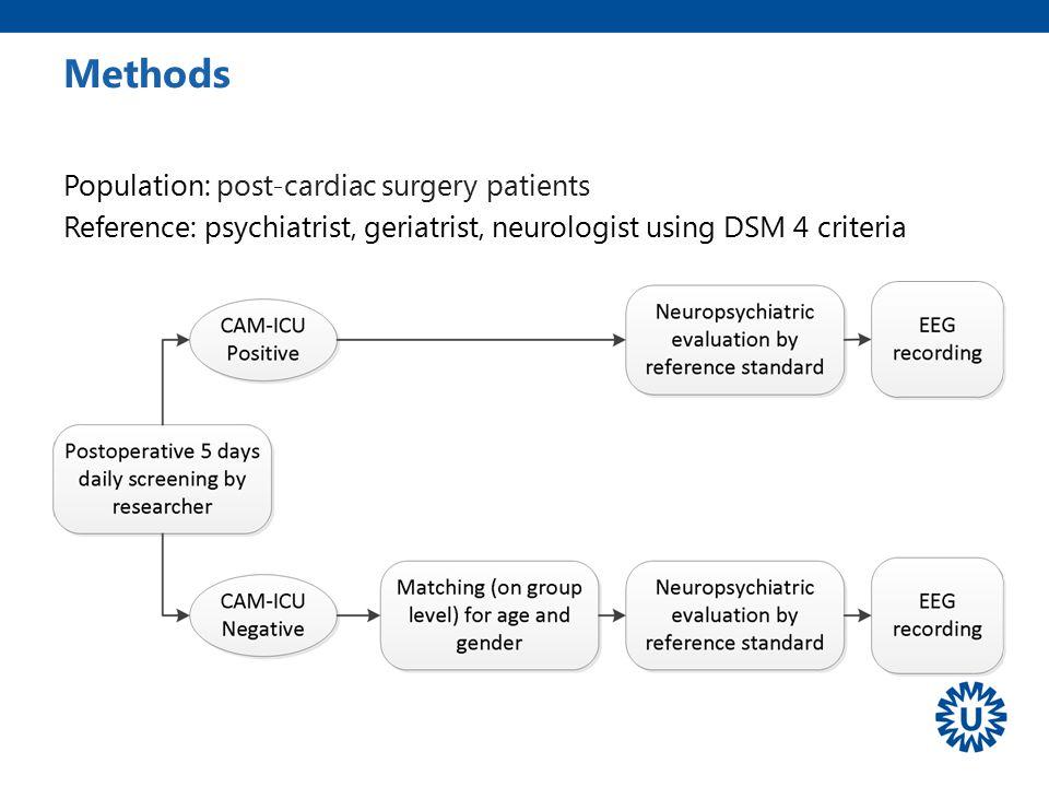 Methods Population: post-cardiac surgery patients