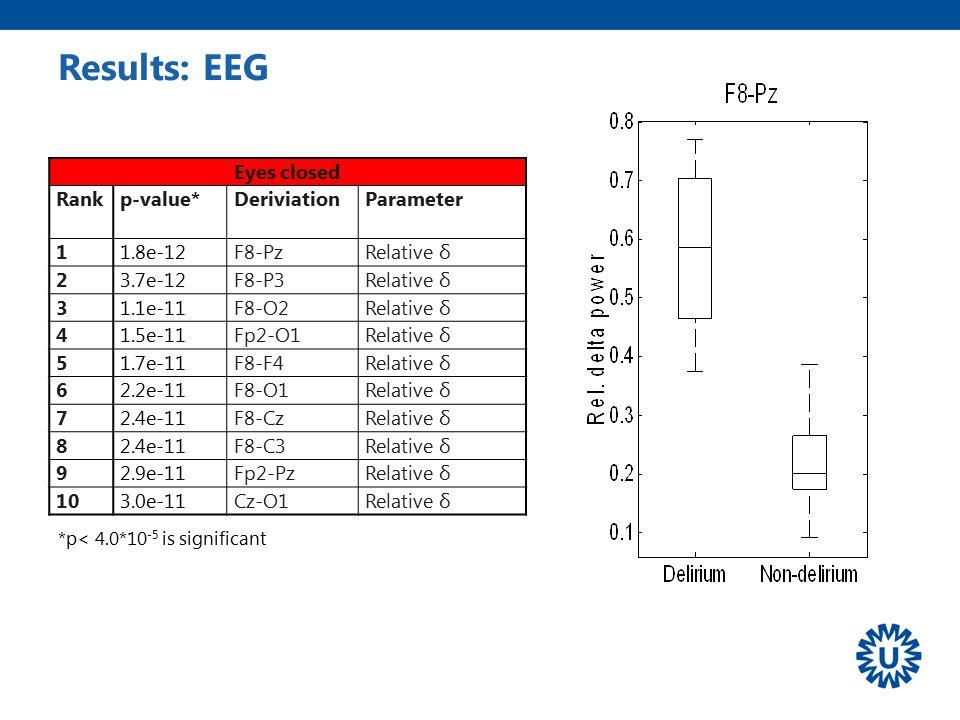 Results: EEG Eyes closed Rank p-value* Deriviation Parameter 1 1.8e-12