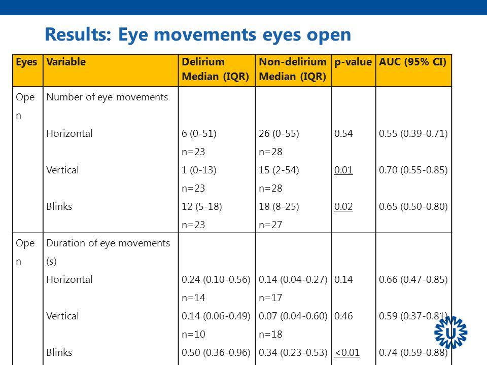 Results: Eye movements eyes open