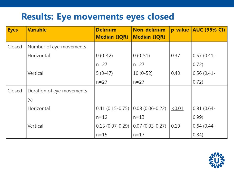 Results: Eye movements eyes closed