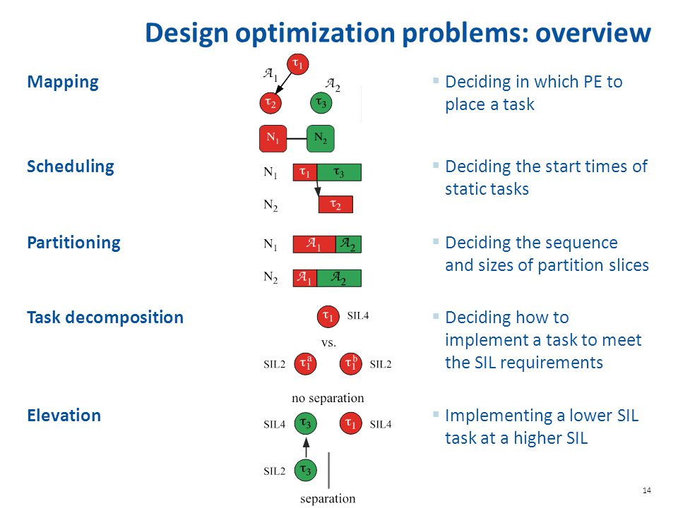 Design optimization problems: overview