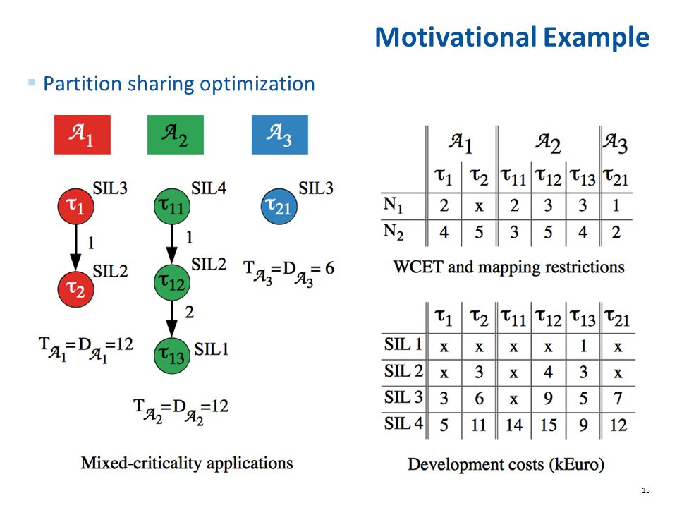 Motivational Example Partition sharing optimization