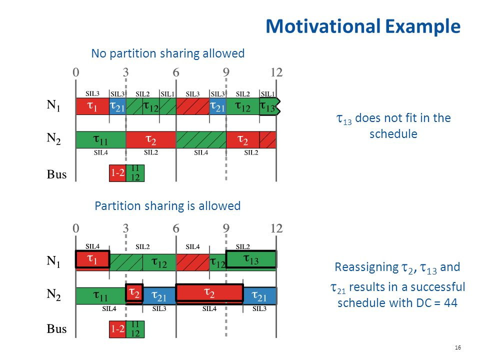 Motivational Example t13 does not fit in the schedule