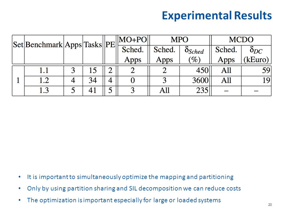 Experimental Results It is important to simultaneously optimize the mapping and partitioning.