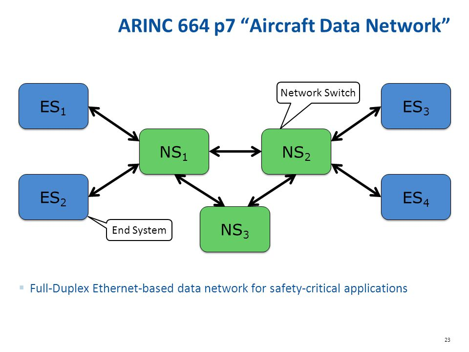 ARINC 664 p7 Aircraft Data Network