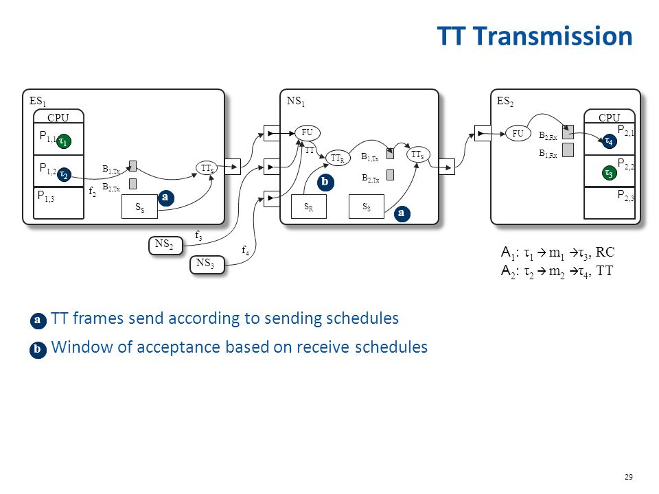 TT Transmission TT frames send according to sending schedules