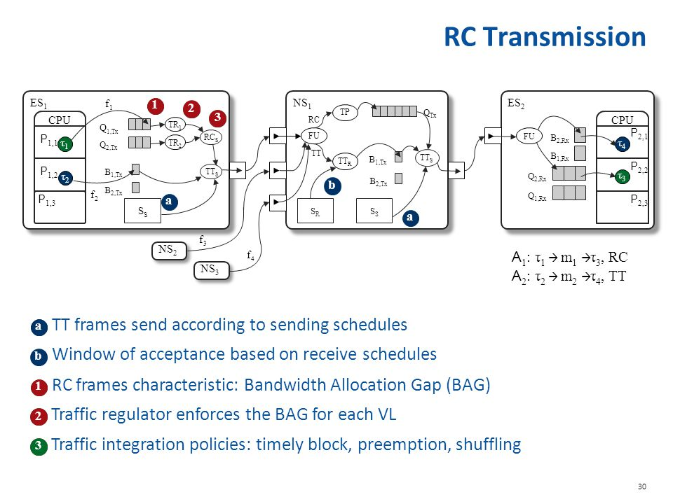 RC Transmission TT frames send according to sending schedules