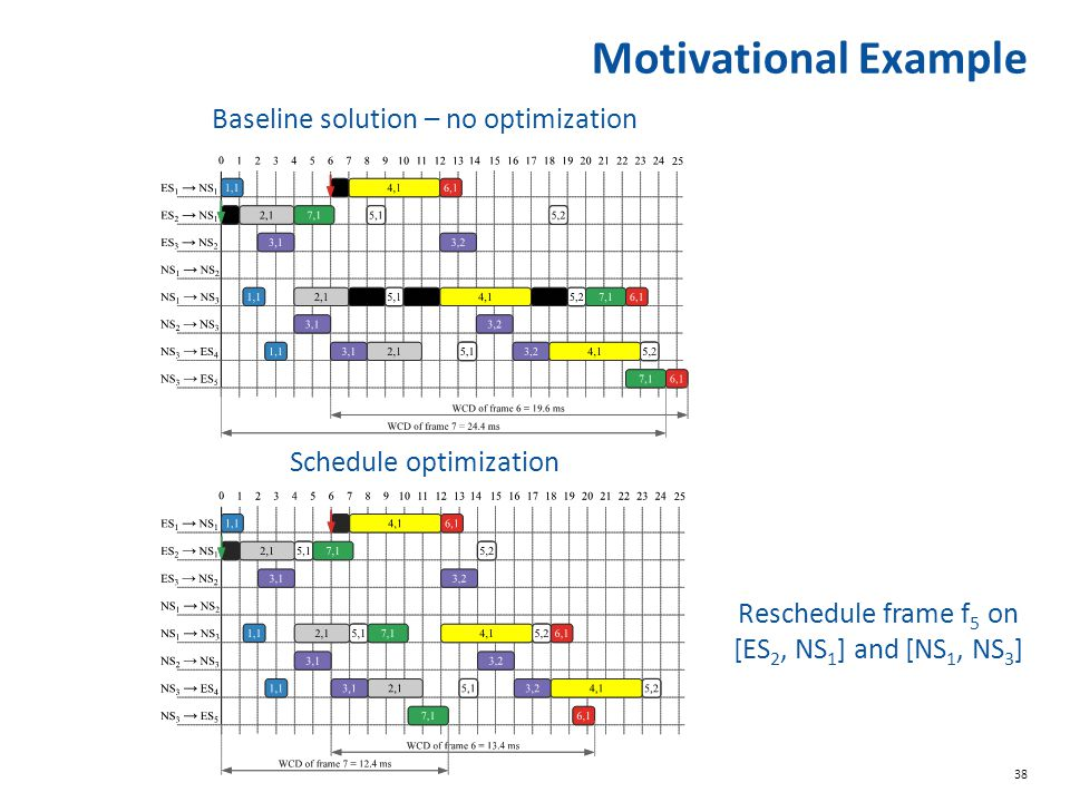 Motivational Example Baseline solution – no optimization