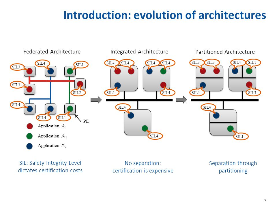 Introduction: evolution of architectures