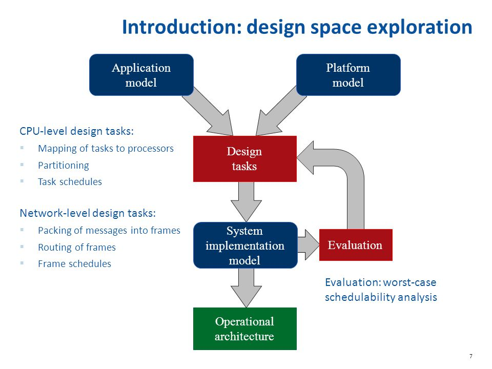 Introduction: design space exploration