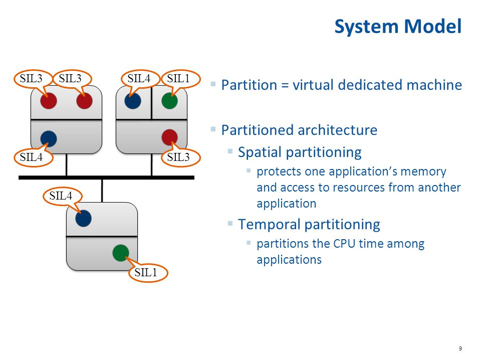 System Model Partition = virtual dedicated machine