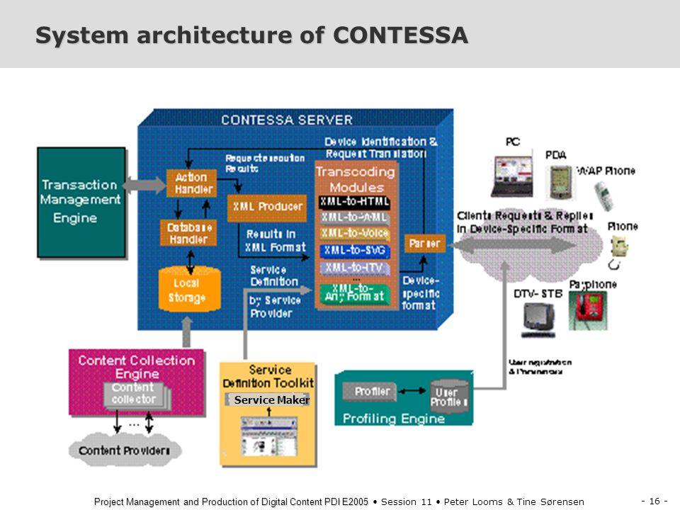 System architecture of CONTESSA
