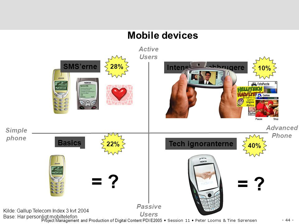 = = Mobile devices SMS'erne Intensive techbrugere Basics