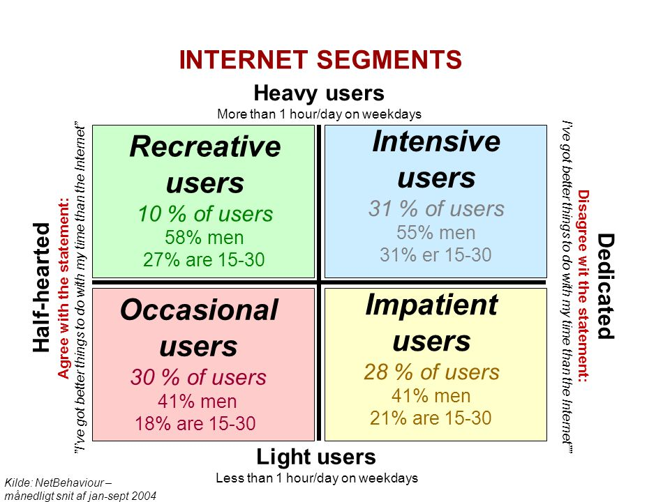 Intensive users Recreative users Impatient users Occasional users