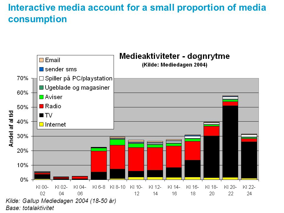 Interactive media account for a small proportion of media consumption