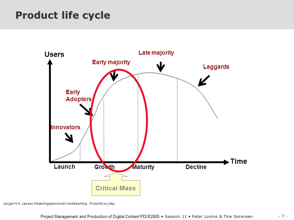 Product life cycle Users Time Critical Mass Late majority