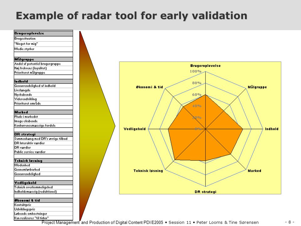 Example of radar tool for early validation
