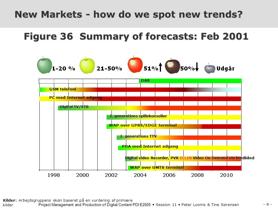 New Markets - how do we spot new trends