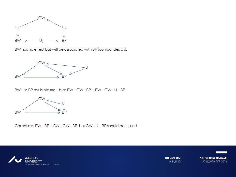 CW U1 U2. BW U3 BP. BW has no effect but will be associated with BP (confounder, U3). U. BW BP.