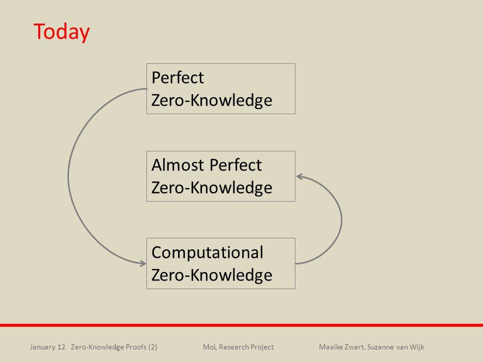 Today Perfect Zero-Knowledge Almost Perfect Zero-Knowledge