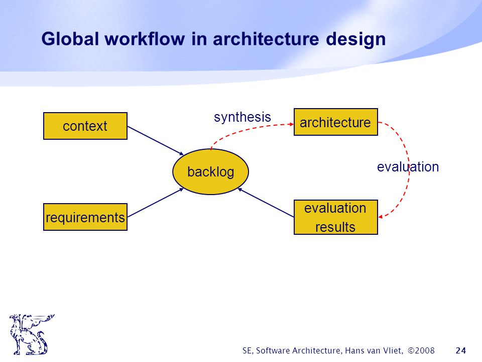 Global workflow in architecture design