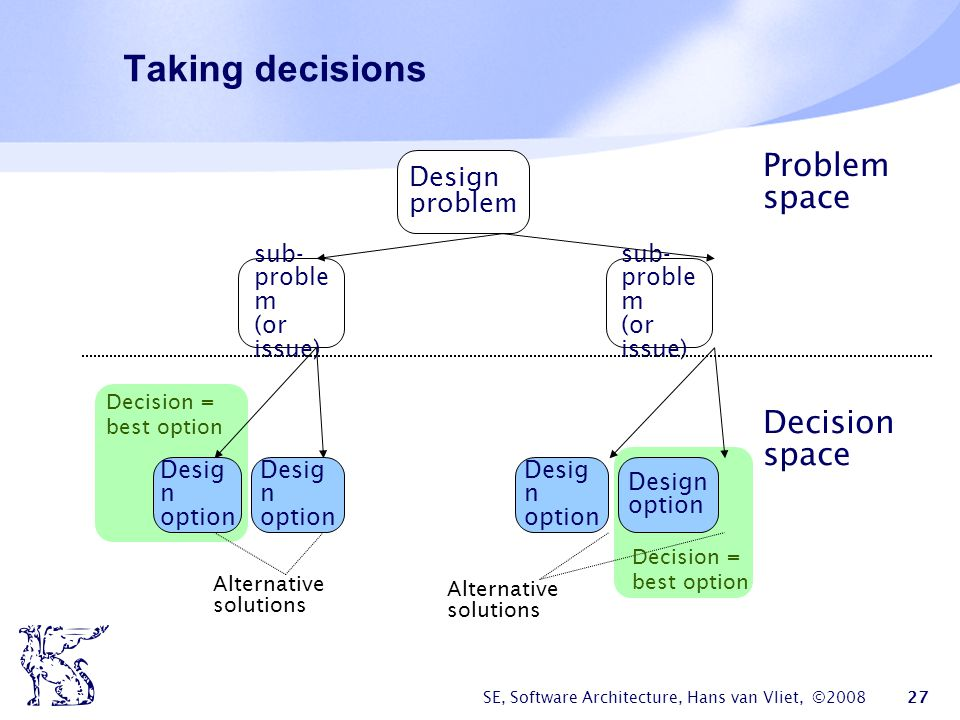 Taking decisions Problem space Decision space Design problem sub-