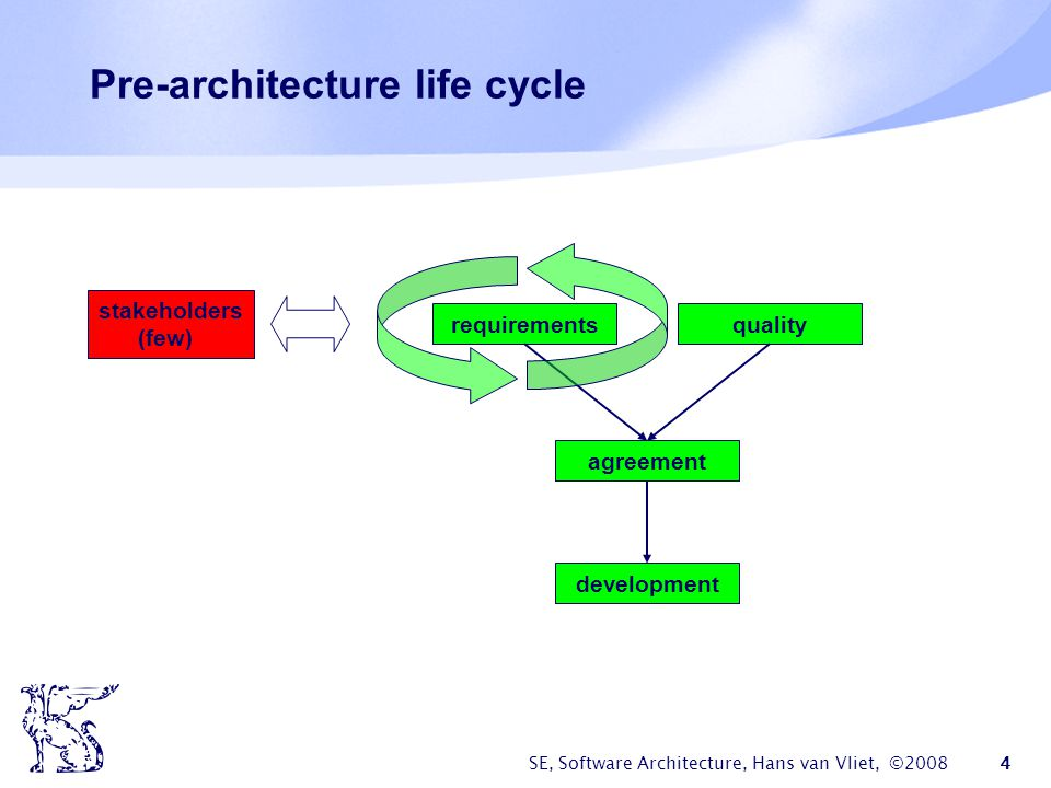 Pre-architecture life cycle